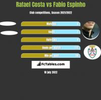 Rafael Costa vs Fabio Espinho h2h player stats