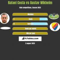 Rafael Costa vs Gustav Wikheim h2h player stats