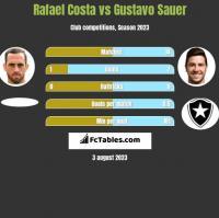 Rafael Costa vs Gustavo Sauer h2h player stats