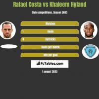 Rafael Costa vs Khaleem Hyland h2h player stats