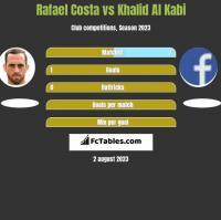 Rafael Costa vs Khalid Al Kabi h2h player stats