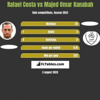 Rafael Costa vs Majed Omar Kanabah h2h player stats