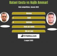 Rafael Costa vs Najib Ammari h2h player stats