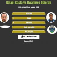 Rafael Costa vs Nwankwo Obiorah h2h player stats