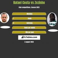 Rafael Costa vs Zezinho h2h player stats