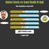Rafael Costa vs Sami Khalil Al Najl h2h player stats