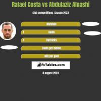Rafael Costa vs Abdulaziz Alnashi h2h player stats