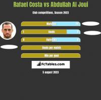 Rafael Costa vs Abdullah Al Joui h2h player stats