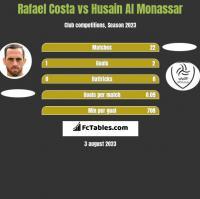 Rafael Costa vs Husain Al Monassar h2h player stats