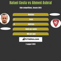 Rafael Costa vs Ahmed Ashraf h2h player stats