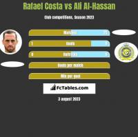 Rafael Costa vs Ali Al-Hassan h2h player stats