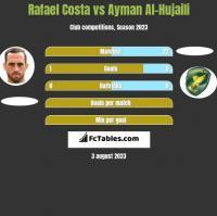 Rafael Costa vs Ayman Al-Hujaili h2h player stats