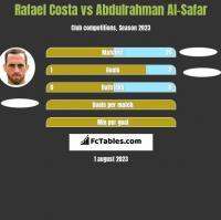Rafael Costa vs Abdulrahman Al-Safar h2h player stats