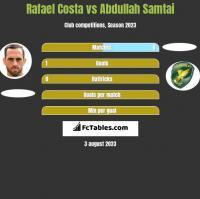 Rafael Costa vs Abdullah Samtai h2h player stats