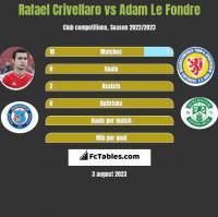Rafael Crivellaro vs Adam Le Fondre h2h player stats