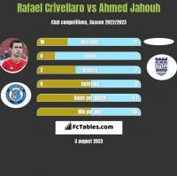Rafael Crivellaro vs Ahmed Jahouh h2h player stats