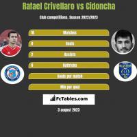 Rafael Crivellaro vs Cidoncha h2h player stats