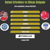 Rafael Crivellaro vs Dimas Delgado h2h player stats