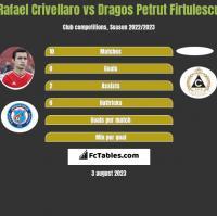 Rafael Crivellaro vs Dragos Petrut Firtulescu h2h player stats