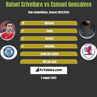 Rafael Crivellaro vs Esmael Goncalves h2h player stats