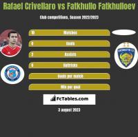 Rafael Crivellaro vs Fatkhullo Fatkhulloev h2h player stats