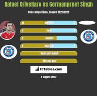 Rafael Crivellaro vs Germanpreet Singh h2h player stats