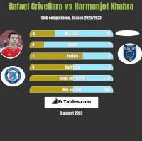 Rafael Crivellaro vs Harmanjot Khabra h2h player stats