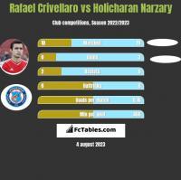 Rafael Crivellaro vs Holicharan Narzary h2h player stats