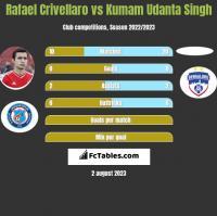 Rafael Crivellaro vs Kumam Udanta Singh h2h player stats