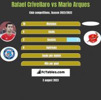Rafael Crivellaro vs Mario Arques h2h player stats
