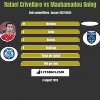 Rafael Crivellaro vs Mauhamadou Gning h2h player stats
