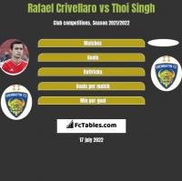 Rafael Crivellaro vs Thoi Singh h2h player stats