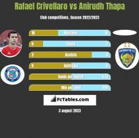 Rafael Crivellaro vs Anirudh Thapa h2h player stats
