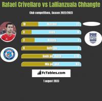 Rafael Crivellaro vs Lallianzuala Chhangte h2h player stats