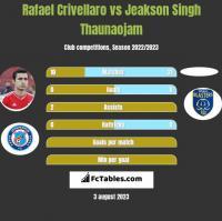 Rafael Crivellaro vs Jeakson Singh Thaunaojam h2h player stats