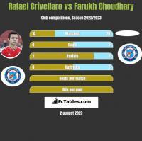Rafael Crivellaro vs Farukh Choudhary h2h player stats