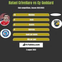 Rafael Crivellaro vs Cy Goddard h2h player stats