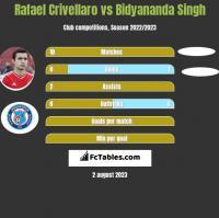 Rafael Crivellaro vs Bidyananda Singh h2h player stats