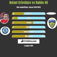 Rafael Crivellaro vs Rahim Ali h2h player stats