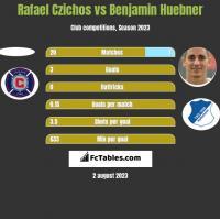 Rafael Czichos vs Benjamin Huebner h2h player stats