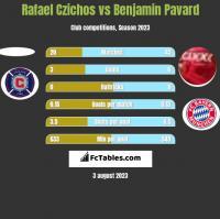 Rafael Czichos vs Benjamin Pavard h2h player stats