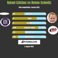 Rafael Czichos vs Benno Schmitz h2h player stats