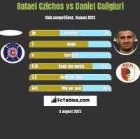 Rafael Czichos vs Daniel Caligiuri h2h player stats
