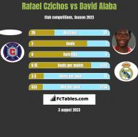 Rafael Czichos vs David Alaba h2h player stats