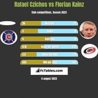 Rafael Czichos vs Florian Kainz h2h player stats