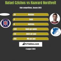 Rafael Czichos vs Haavard Nordtveit h2h player stats