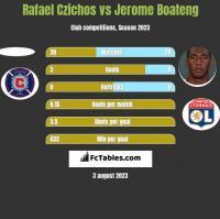 Rafael Czichos vs Jerome Boateng h2h player stats