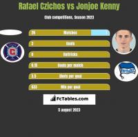 Rafael Czichos vs Jonjoe Kenny h2h player stats