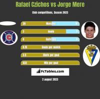 Rafael Czichos vs Jorge Mere h2h player stats