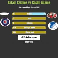 Rafael Czichos vs Kasim Adams h2h player stats